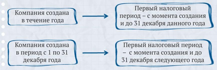 http://school.glavbukh.ru/backend/upload/images/7fa3775b-21b4-4002-bd83-4073d205b2fd.png